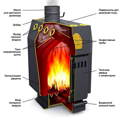 котлы отопления длительного горения на твердом топливе