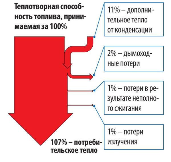 КПД конденсационного котла.
