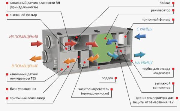 Механическая система вентиляции, оснащенная рекуператором, будет очень эффективной и экономичной.
