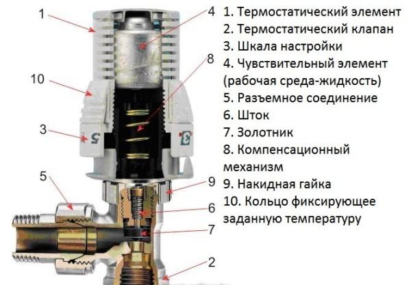 Механическая жидкостная термоголовка.