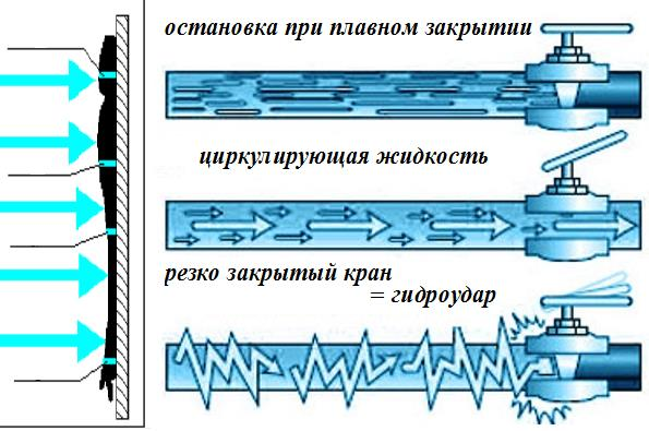 Механизм возникновения гидроудара.