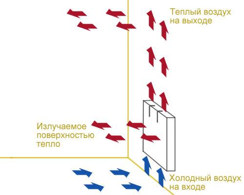 На фото – принцип работы конвекторного обогревателя