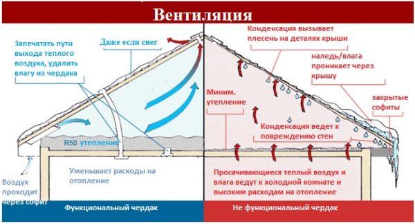 На фото показана разница между утепленным и неутепленным чердаком.
