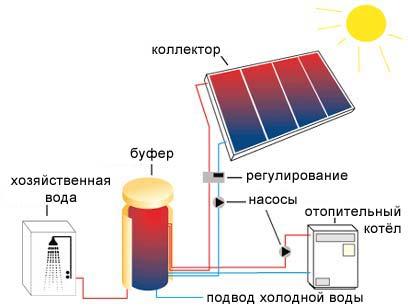 На практике солнечный коллектор часто подключается в качестве вспомогательного источника тепла в отопительные системы любого типа.
