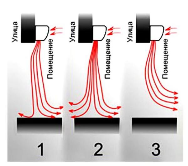 На рисунке: 1 – производительность завесы подобрана правильно, 2 – избыточная производительность, 3 – недостаточная производительность.