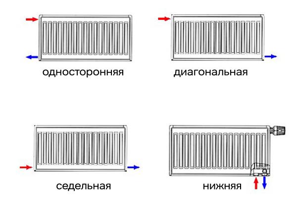 На рисунке показана инструкция подключения радиаторов через разные патрубки