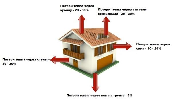 На рисунке показано примерное распределение тепловых потерь.