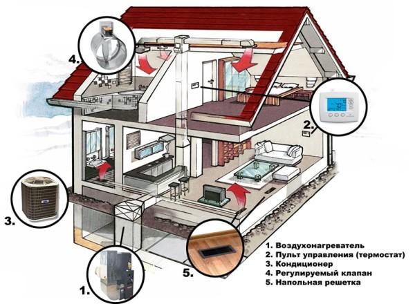 На рисунке пример воздушного отопления в коттедже, используемом для всесезонного проживания