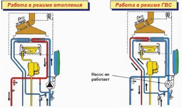 На схеме показана работа котла в режиме отопления и в режиме водоснабжения