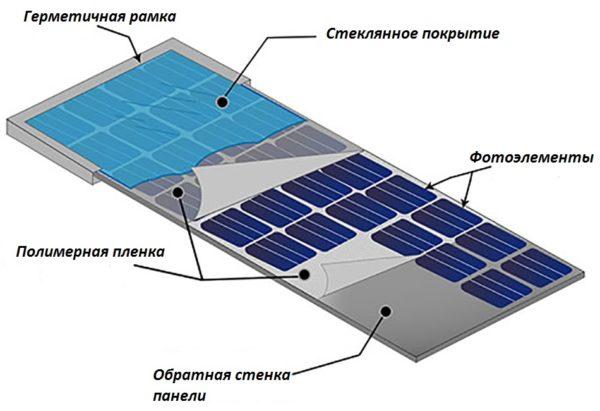 На схеме показано, из чего состоит наиболее распространённая батарея солнечного света