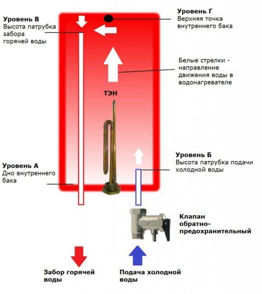 На схеме показано направление циркуляции воды во время работы нагревателя.