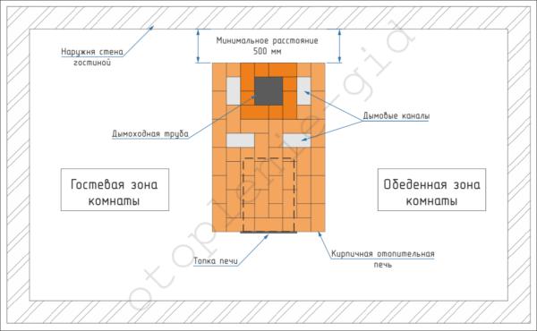 На схеме показано правильное расположение отопительной печи в гостиной.