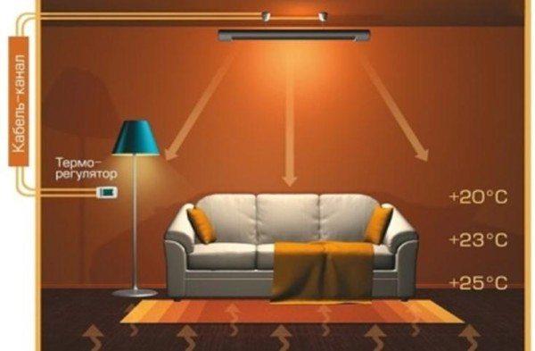 Чем можно отапливать жилое помещение