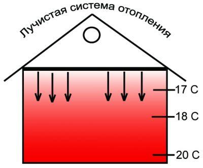 Нагрев воздуха в помещении при помощи потолочной ЛСО