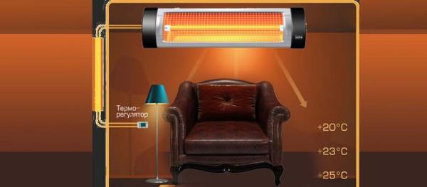 Обогрев комнаты потолочным инфракрасным прибором. Обратите внимание на распределение температур.