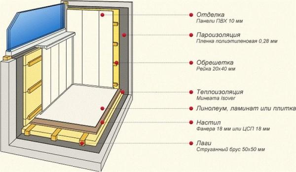 Общая схема теплоизоляции лоджии/балкона