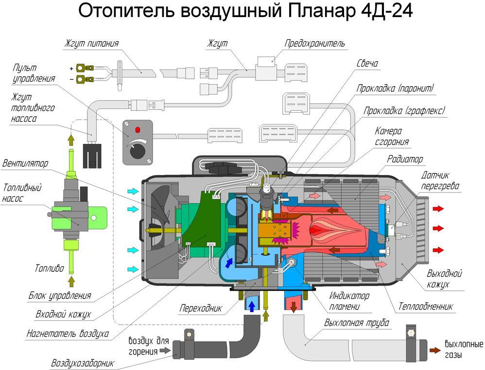 Общее устройство отопителя