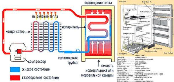 Обыкновенный холодильник работает по тому же принципу, что и тепловой насос.