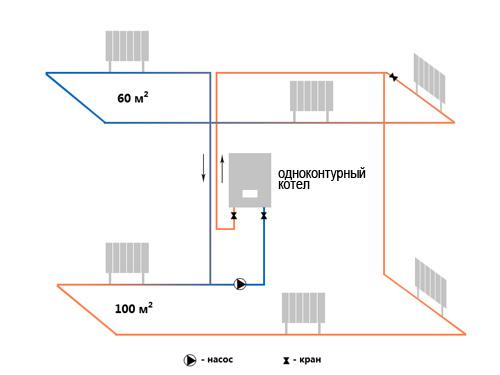 одноконтурные газовые котлы отопления