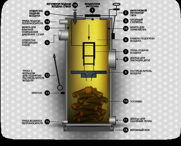 Основная трудность - сделать так, чтобы зола уносилась потоком воздуха и не препятствовала горению топлива.