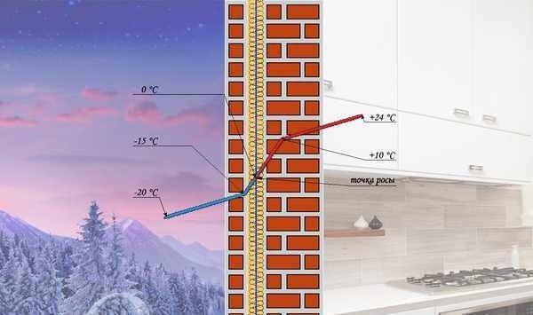 Основное влияние ТР оказывает на ограждающие конструкции – внешние стены.