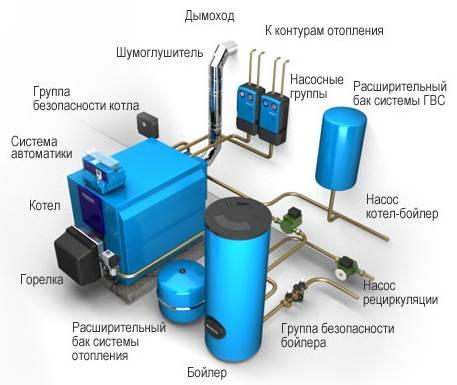 Основные элементы системы отопления с твердотопливным котлом