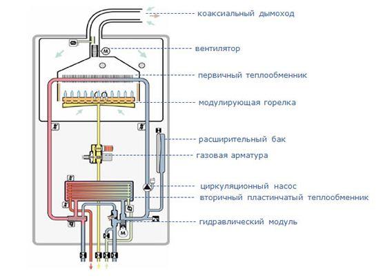 Основные элементы установки