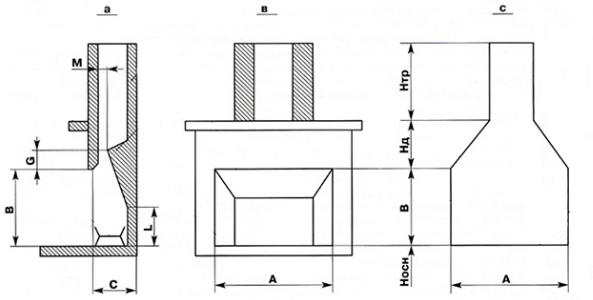 Особое внимание следует уделить вычислению основных параметров камина А, В, С.