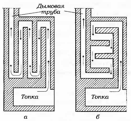 От конфигурации дымовой трубы зависит КПД и долговечность всей конструкции.