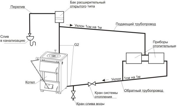 Открытая гравитационная система отопления.