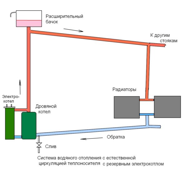 Открытая отопительная система. Давление ограничено высотой водяного столба.