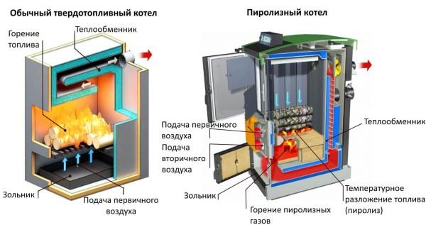 Отличия в работе обыкновенного твердотопливного котла и пиролизного аналога.