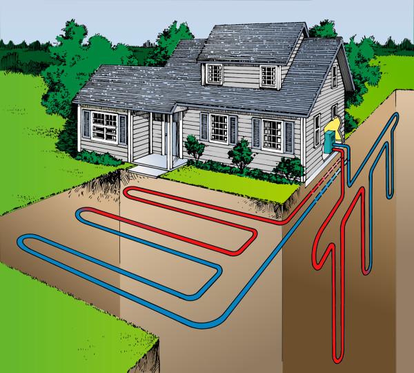 Отопление дома от земли ассоциируется, прежде всего, с геотермальными насосами.