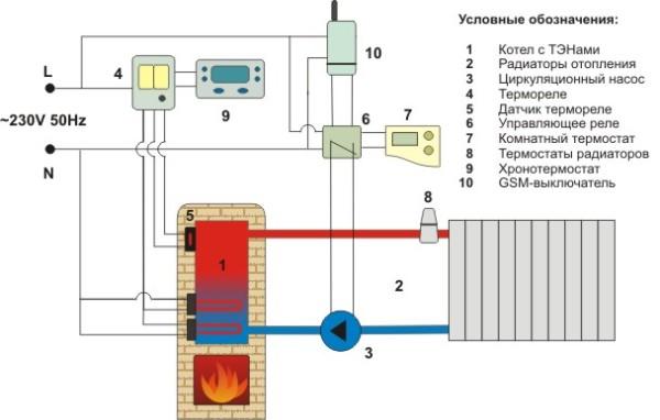 Отопление на основе газового котла