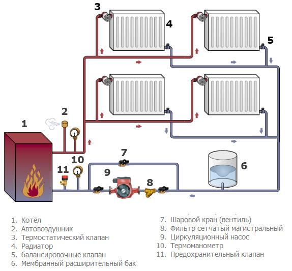 отопление в 2 этажном доме