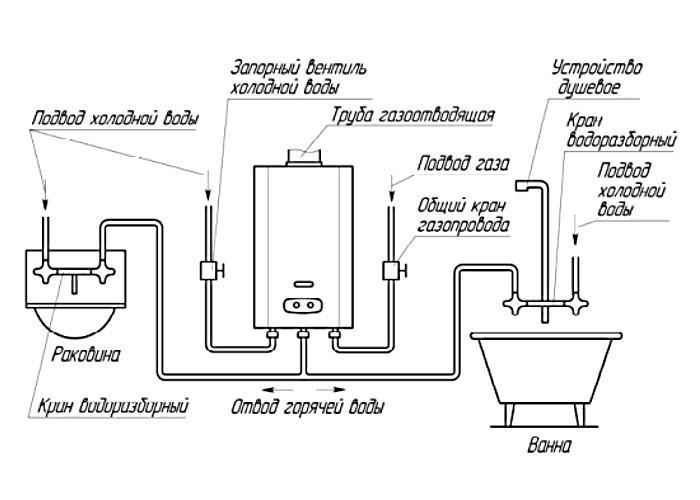 Отводы горячей воды, подвод холодной, расположение газовой трубы – всё это лучше отметить на схеме заранее
