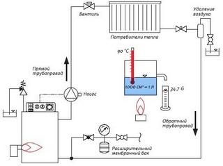 План обогрева загородного дома с указанием направления циркуляции теплоносителя
