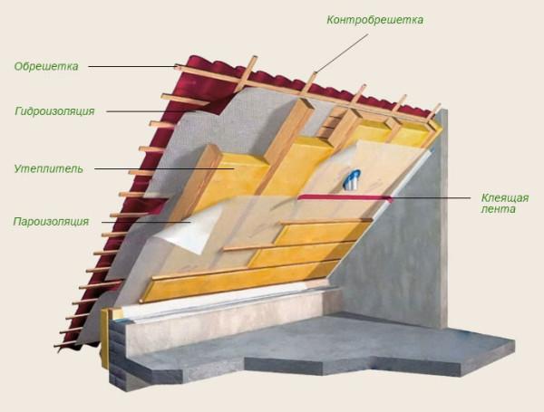 По этой схеме несложно разобраться, как утеплить крышу дома своими руками