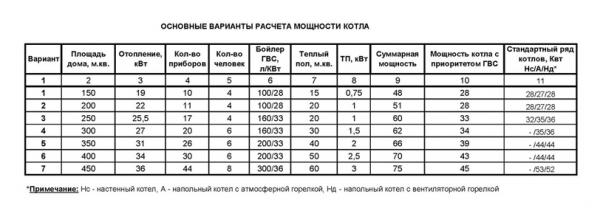 Полезная таблица по выбору мощности котла