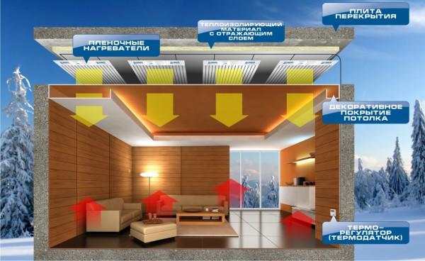 Последовательность монтажа инфракрасной потолочной пленки