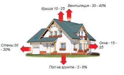 Потери тепла сильно зависят от материала стен. Кроме того, не меньше трети тепловой энергии уходит через вентиляцию.