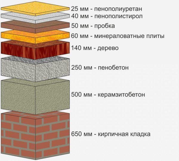ППУ — один из лидеров среди теплоизоляционных материалов: напыление 25 мм по теплосбережению эквивалентно 650 мм кладки из полнотелого кирпича