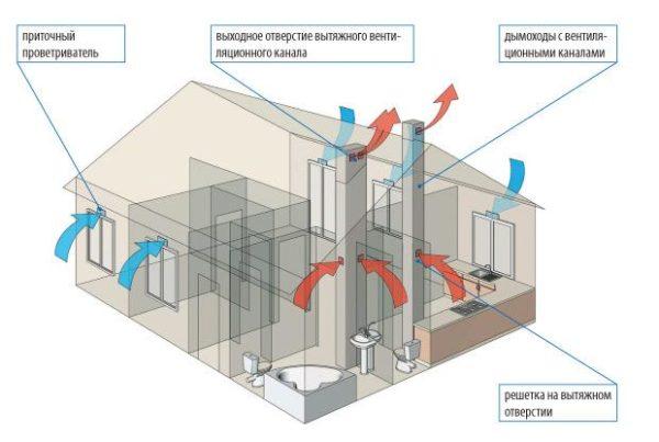 При естественном вентилировании дома рекуперация не будет эффективной.