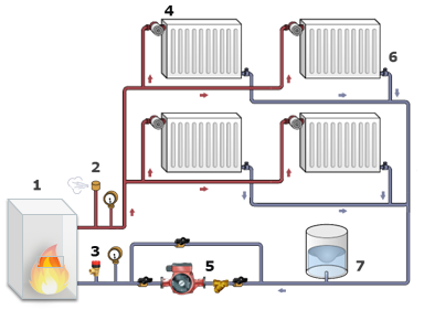При использовании принудительной системы циркуляции теплоносителя очень важно предусмотреть и линию обхода насоса на случай его выхода из строя
