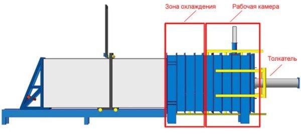При помощи открытой блок-формы можно производить пенопласт, какой угодно длины.