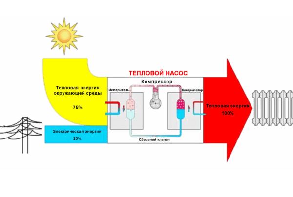 При работе теплового насоса источником большей части энергии становится внешняя среда.