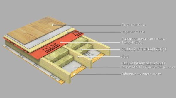 Применяя эту схему, можно утеплить пол на деревянных лагах с закладкой между ними плит теплоизоляции