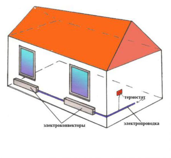 Пример электроотопления