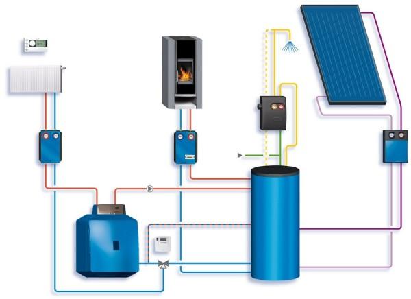 Пример комбинированного отопления в схеме