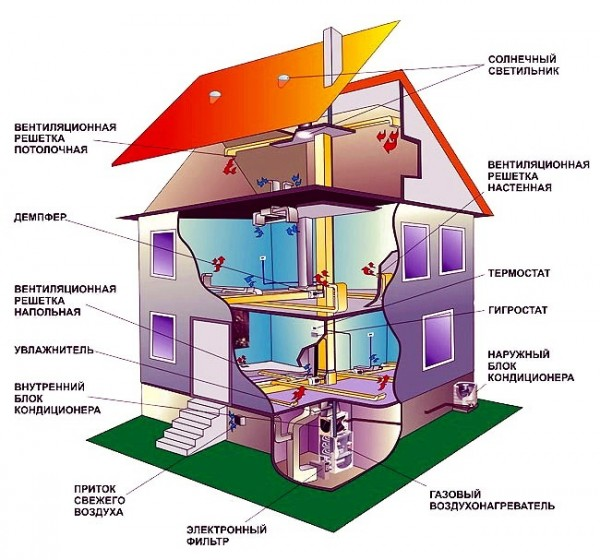 Пример организации схемы отопления, вентиляции и кондиционирования для типового загородного коттеджа